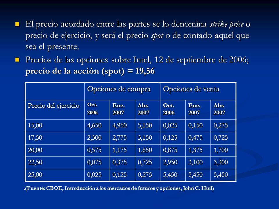 El precio acordado entre las partes se lo denomina strike price o precio de ejercicio, y será el precio spot o de contado aquel que sea el presente.