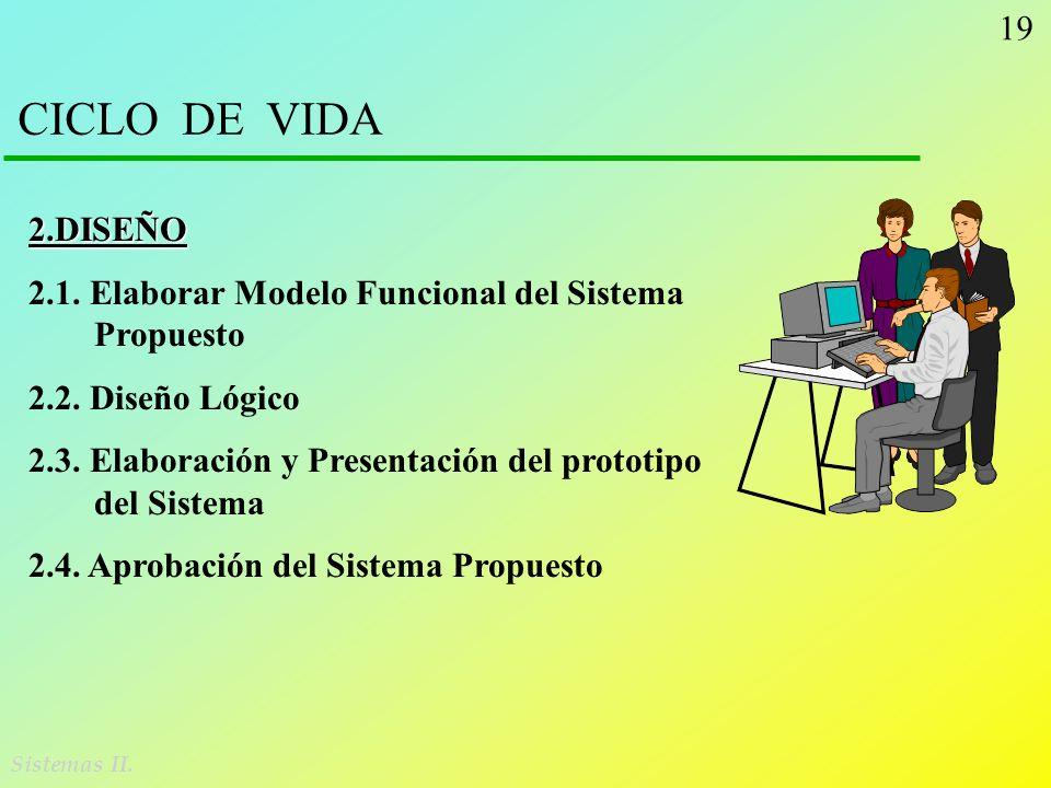CICLO DE VIDA 2.DISEÑO. 2.1. Elaborar Modelo Funcional del Sistema Propuesto. 2.2. Diseño Lógico.