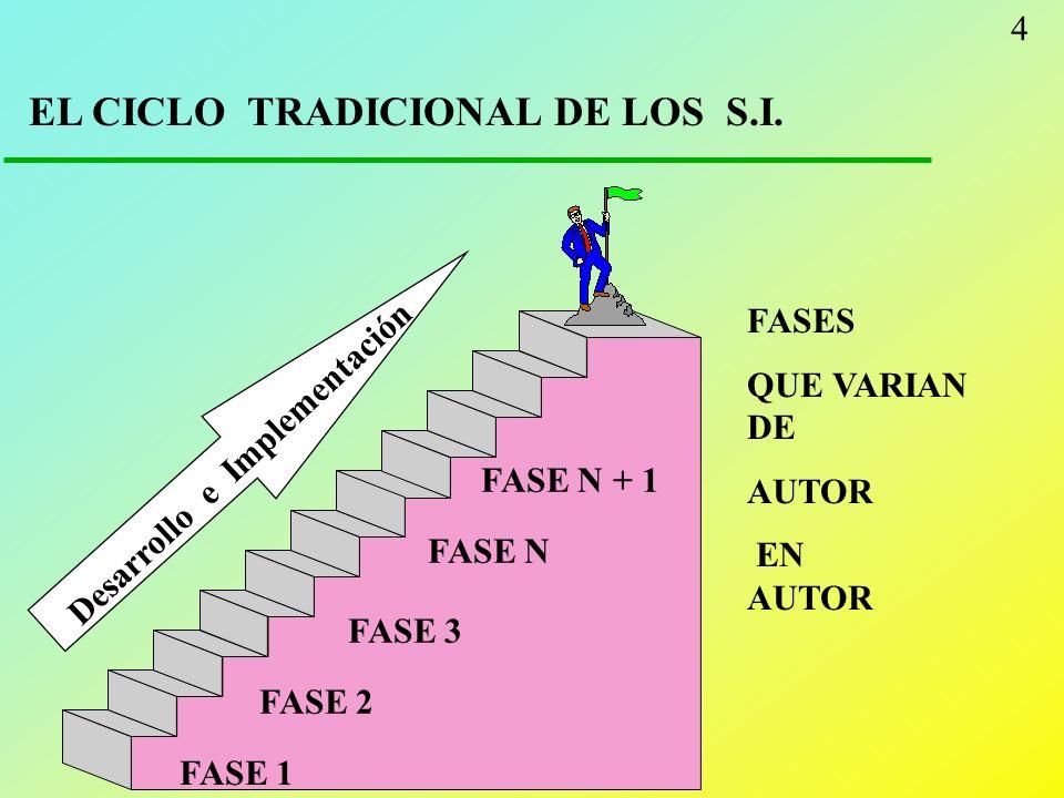 EL CICLO TRADICIONAL DE LOS S.I.