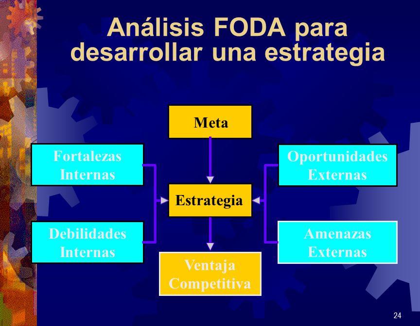 Análisis FODA para desarrollar una estrategia