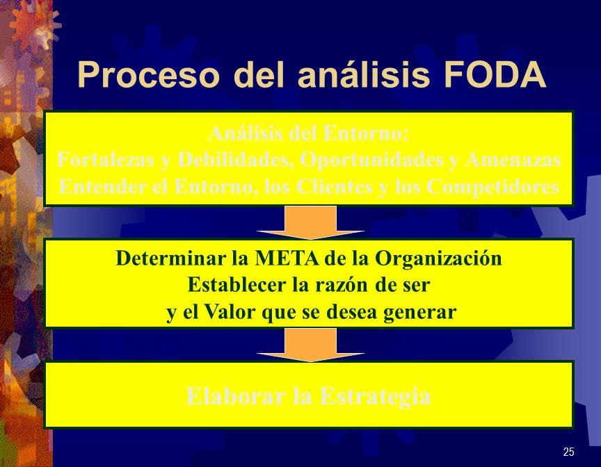 Proceso del análisis FODA