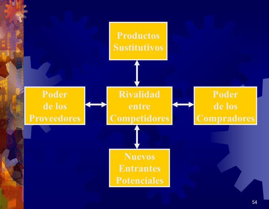 ProductosSustitutivos. Poder. de los. Proveedores. Rivalidad. entre. Competidores. Poder. de los. Compradores.