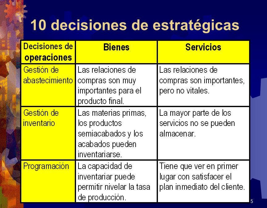 10 decisiones de estratégicas