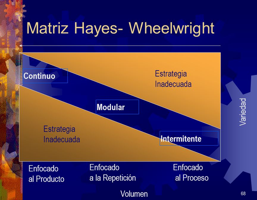 Matriz Hayes- Wheelwright