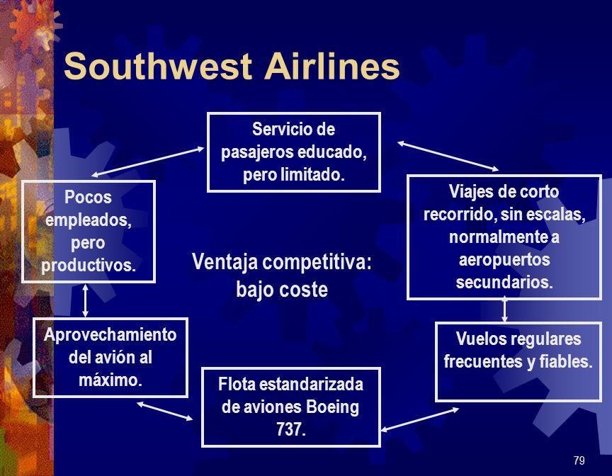 Southwest Airlines Ventaja competitiva: bajo coste