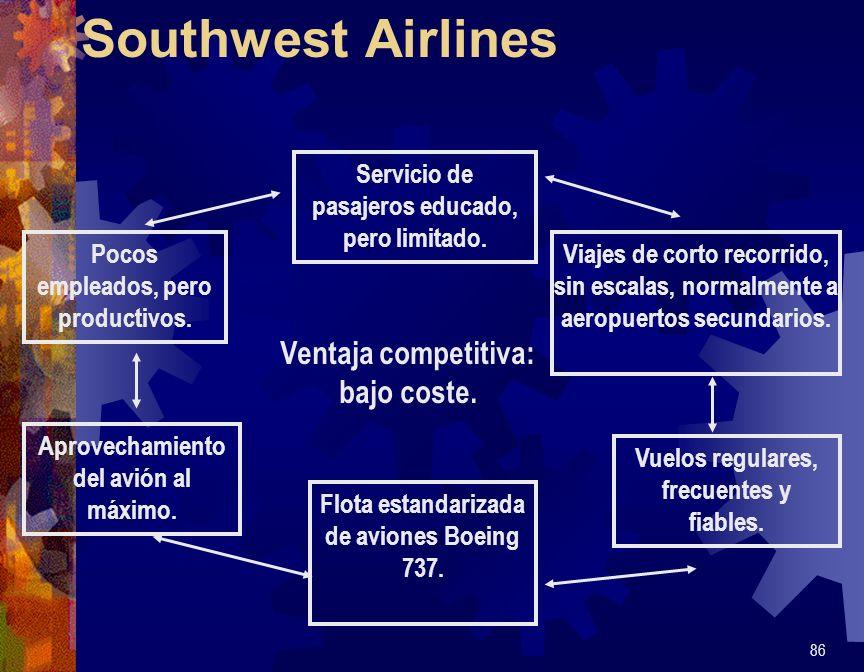 Southwest Airlines Ventaja competitiva: bajo coste.