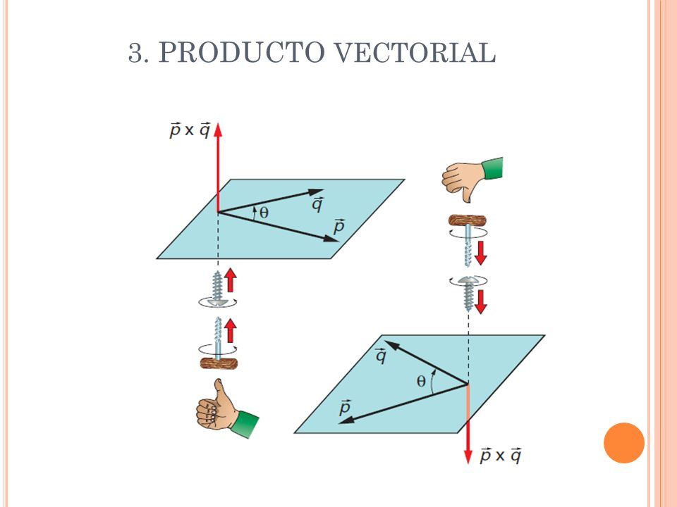 3. PRODUCTO vectorial
