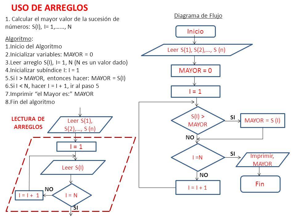 USO DE ARREGLOS Inicio MAYOR = 0 I = 1 I = 1 Fin Diagrama de Flujo