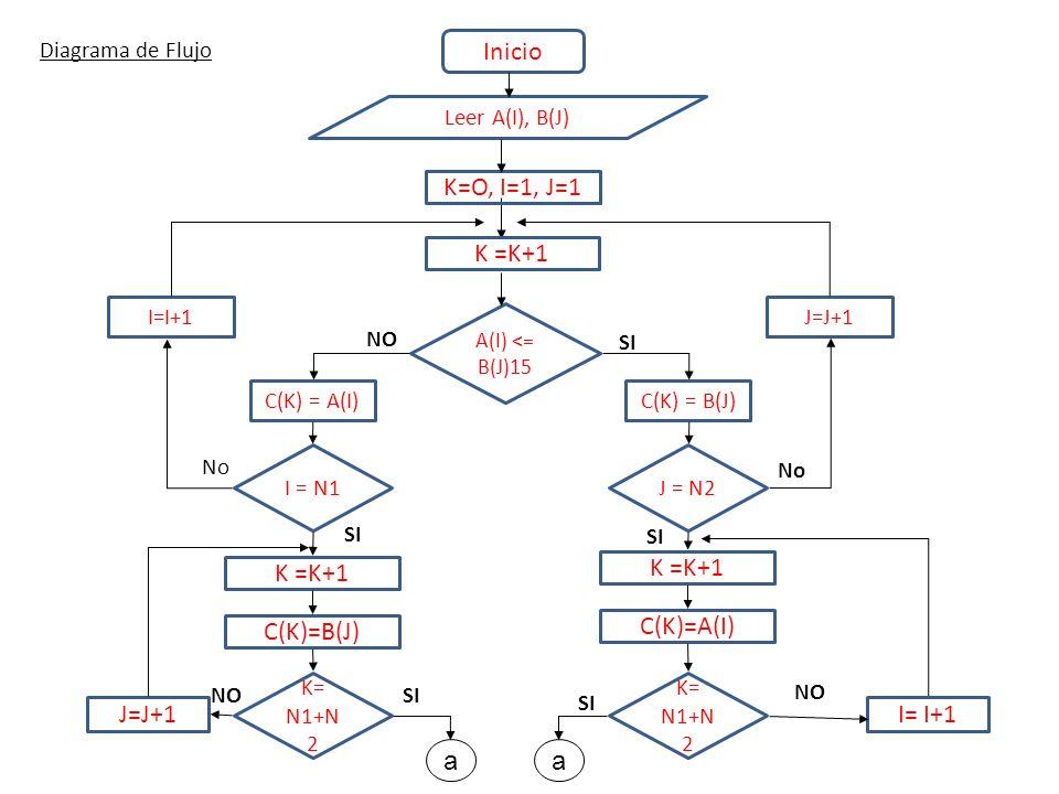 Inicio K=O, I=1, J=1 K =K+1 C(K)=B(J) J=J+1 a C(K)=A(I) I= I+1
