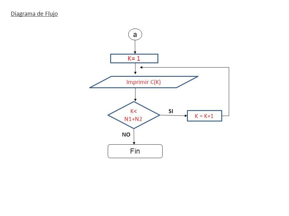 Diagrama de Flujo K= 1 K< N1+N2 SI NO Imprimir C(K) a K = K+1 Fin 7