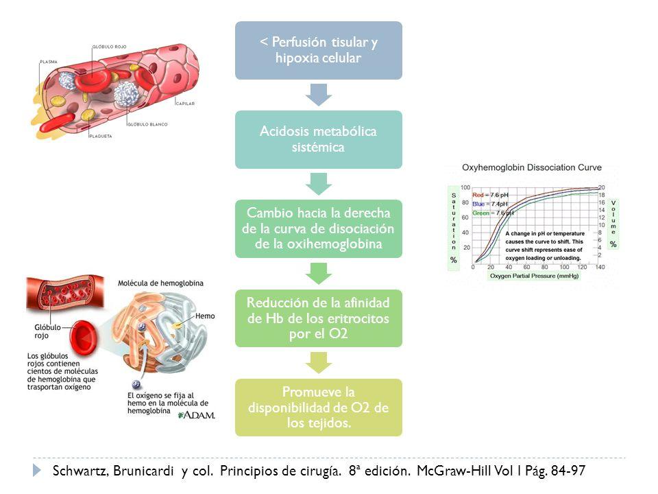 < Perfusión tisular y hipoxia celular