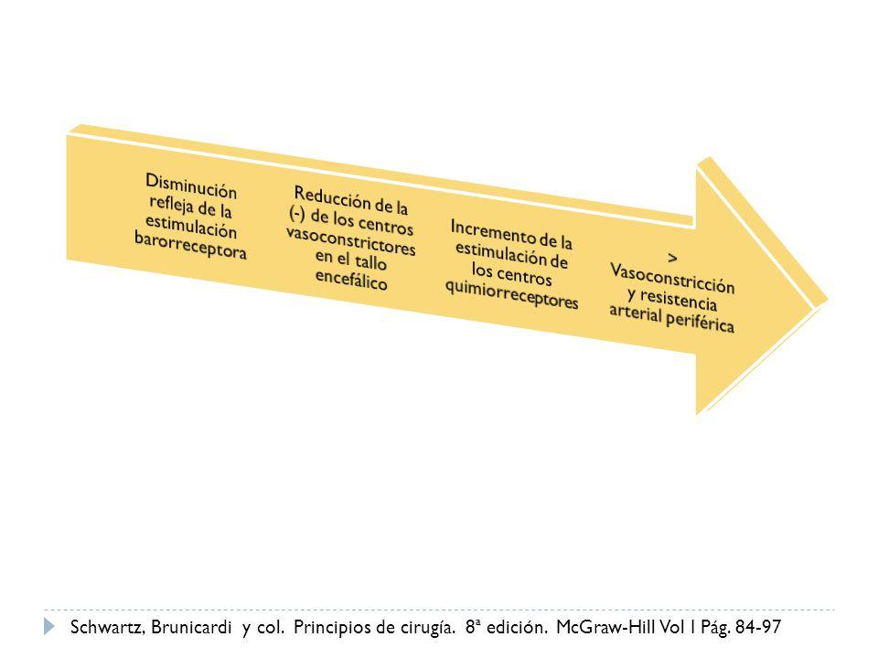 Disminución refleja de la estimulación barorreceptora