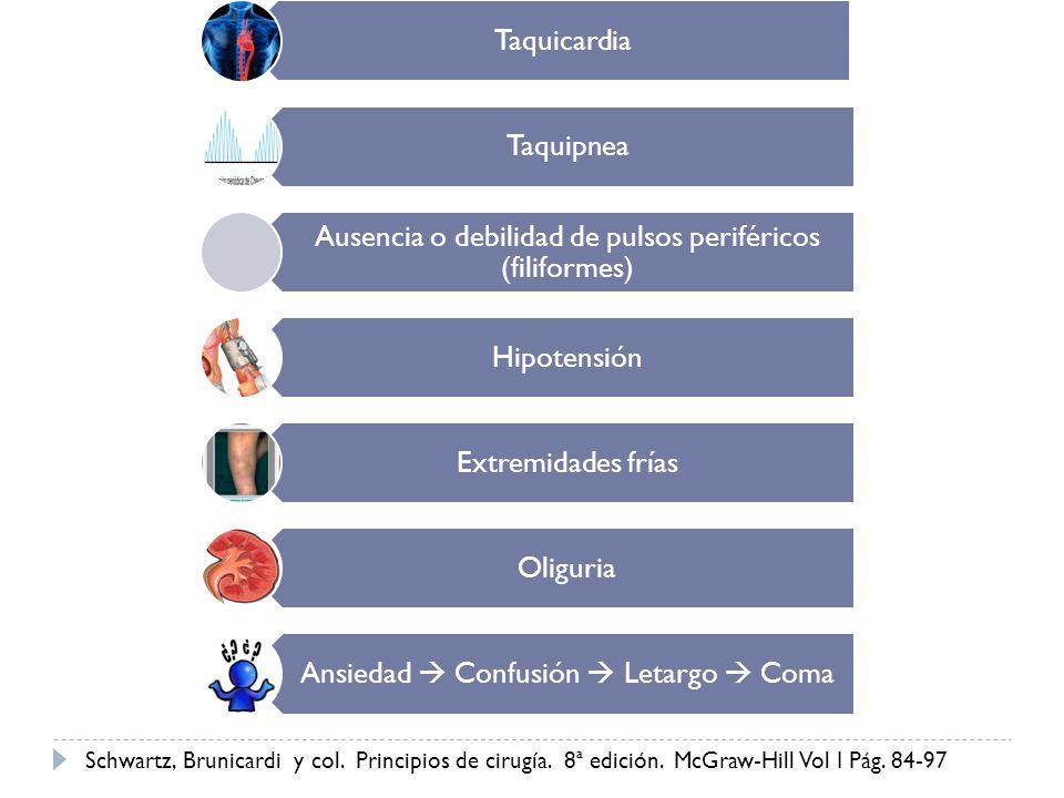 Taquicardia Taquipnea. Ausencia o debilidad de pulsos periféricos (filiformes) Hipotensión. Extremidades frías.