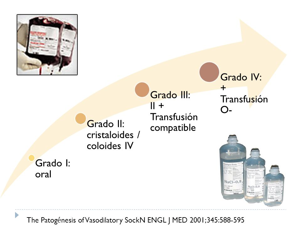 The Patogénesis of Vasodilatory SockN ENGL J MED 2001;345:588-595