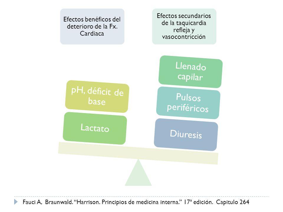 Efectos benéficos del deterioro de la Fx. Cardiaca