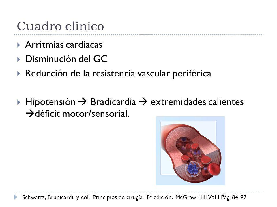 Cuadro clínico Arritmias cardiacas Disminución del GC