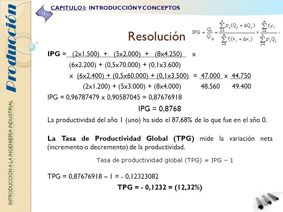 Producción Resolución IPG = 0,8768