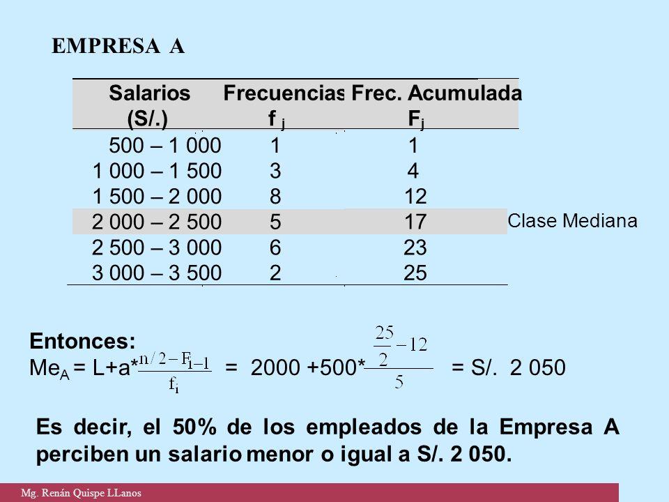 EMPRESA A Entonces: MeA = L+a* = 2000 +500* = S/. 2 050