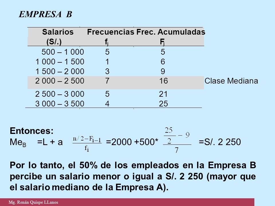 EMPRESA B Entonces: MeB =L + a =2000 +500* =S/. 2 250