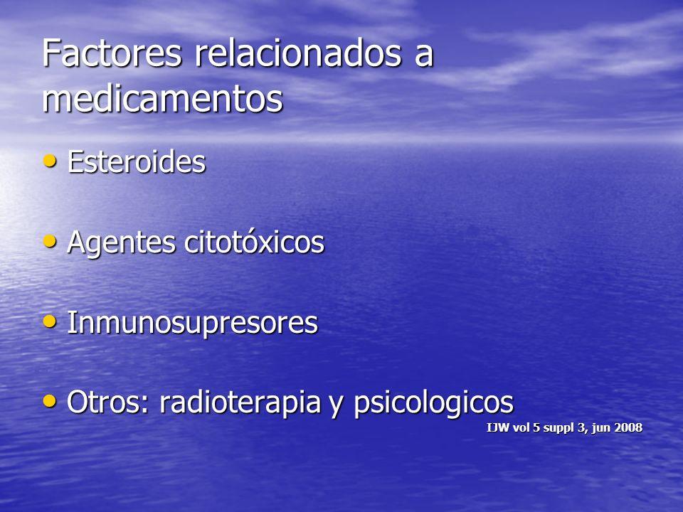 Factores relacionados a medicamentos