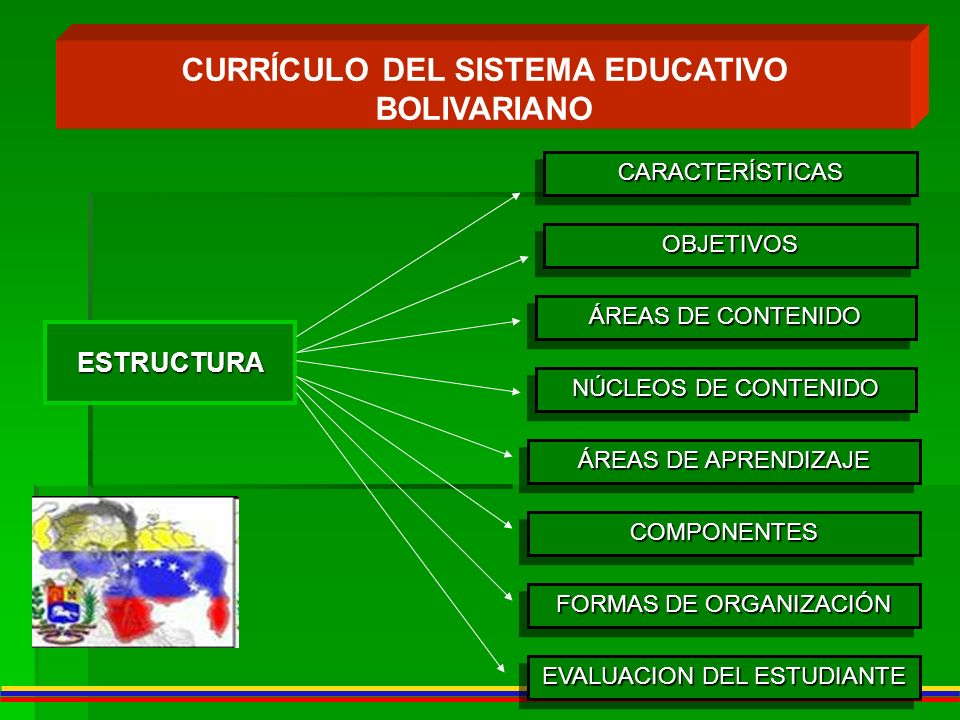 CURRÍCULO DEL SISTEMA EDUCATIVO BOLIVARIANO