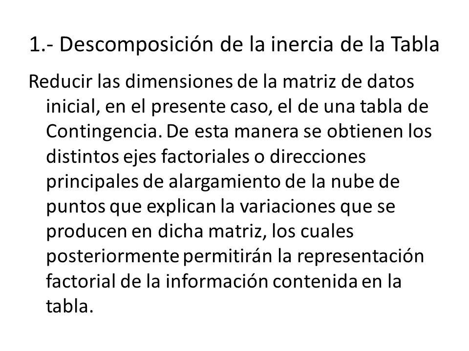 1.- Descomposición de la inercia de la Tabla