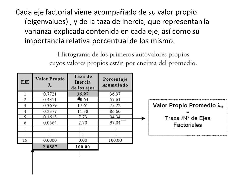 Cada eje factorial viene acompañado de su valor propio (eigenvalues) , y de la taza de inercia, que representan la varianza explicada contenida en cada eje, así como su importancia relativa porcentual de los mismo.