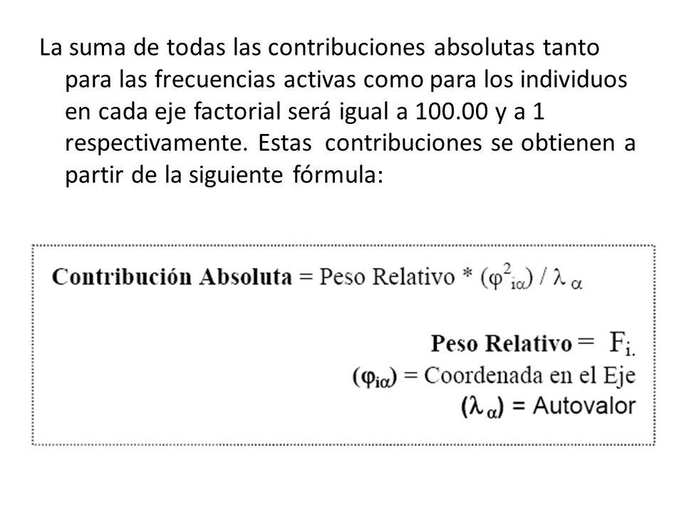 La suma de todas las contribuciones absolutas tanto para las frecuencias activas como para los individuos en cada eje factorial será igual a 100.00 y a 1 respectivamente.