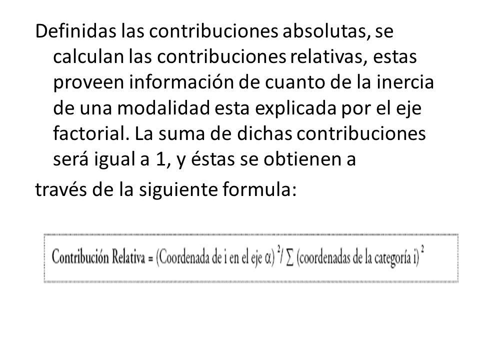 Definidas las contribuciones absolutas, se calculan las contribuciones relativas, estas proveen información de cuanto de la inercia de una modalidad esta explicada por el eje factorial.
