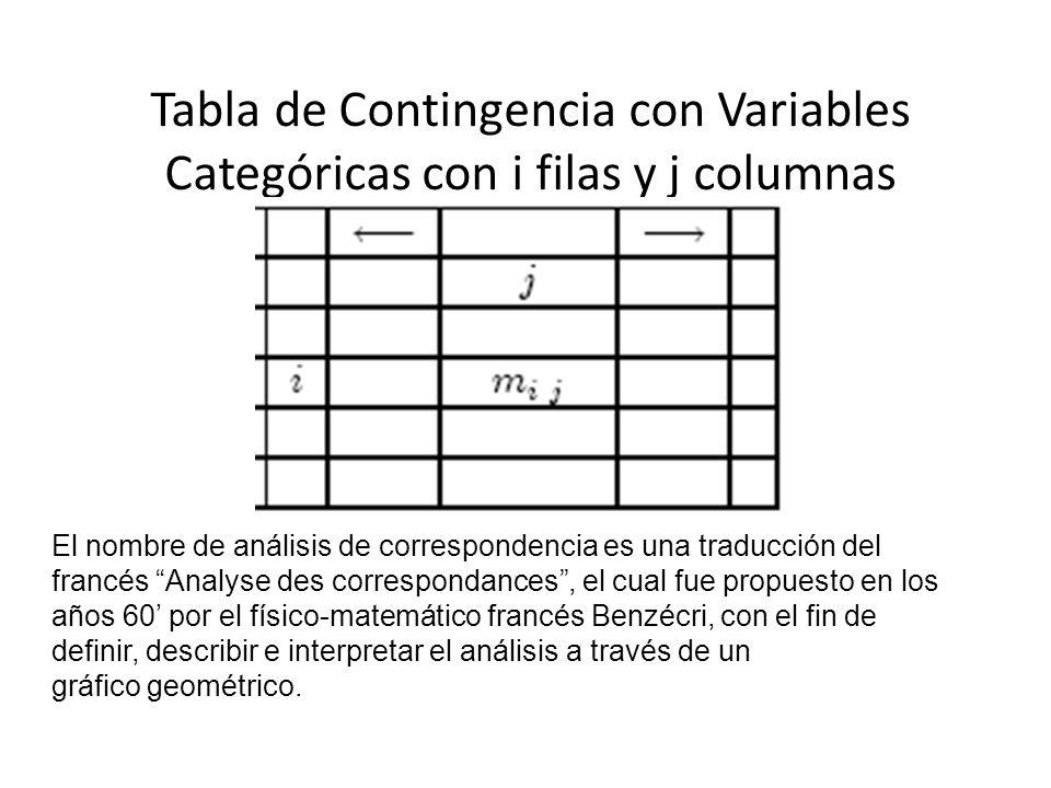 Tabla de Contingencia con Variables Categóricas con i filas y j columnas