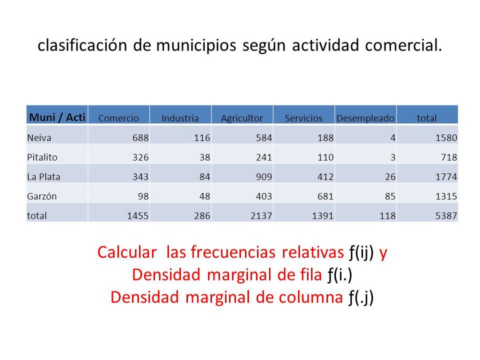 clasificación de municipios según actividad comercial.