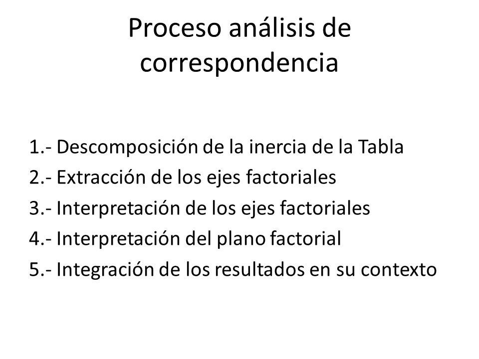 Proceso análisis de correspondencia