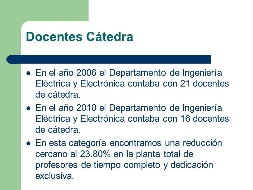 Docentes Cátedra En el año 2006 el Departamento de Ingeniería Eléctrica y Electrónica contaba con 21 docentes de cátedra.