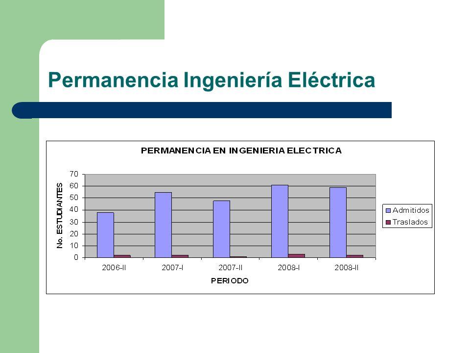 Permanencia Ingeniería Eléctrica