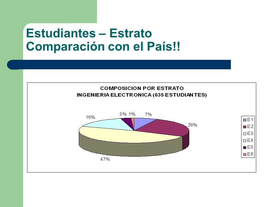 Estudiantes – Estrato Comparación con el País!!