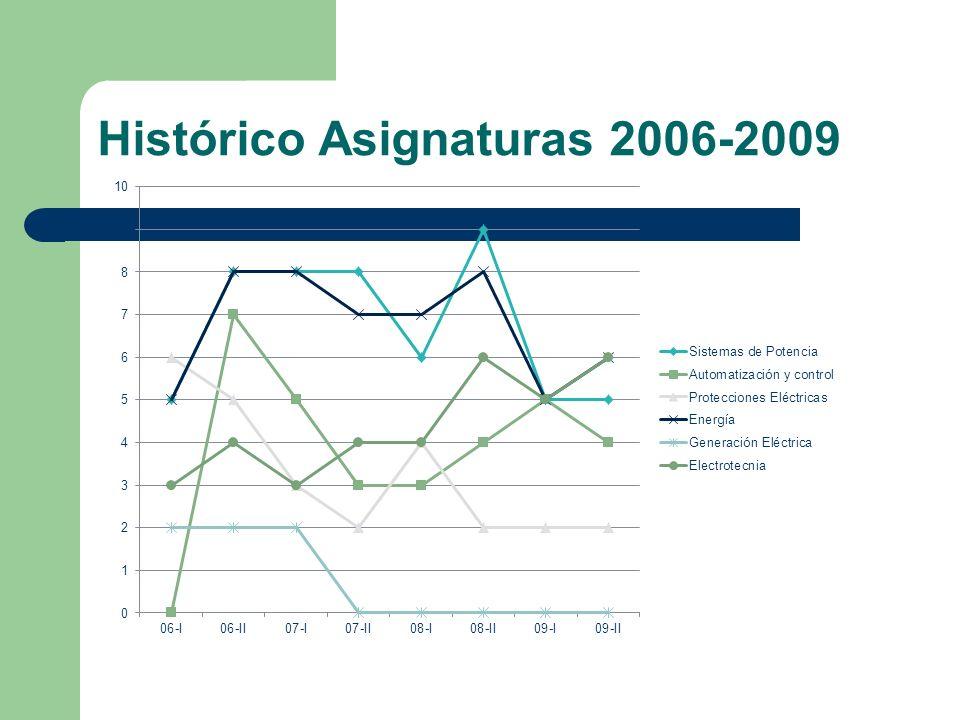 Histórico Asignaturas 2006-2009
