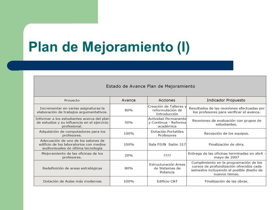 Plan de Mejoramiento (I)