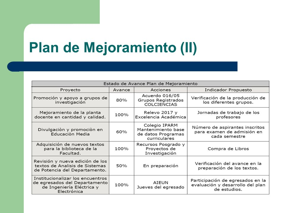 Plan de Mejoramiento (II)