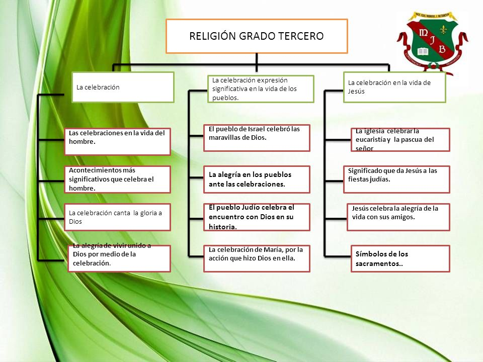 RELIGIÓN GRADO TERCERO