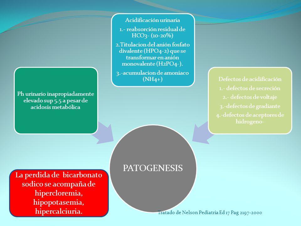 PATOGENESIS Ph urinario inapropiadamente elevado sup 5.5 a pesar de acidosis metabólica.