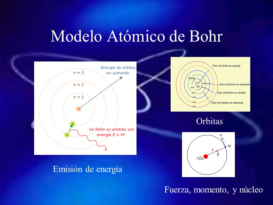 Modelo Atómico de Bohr Orbitas Emisión de energía