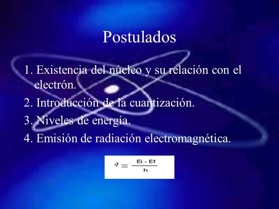 Postulados 1. Existencia del núcleo y su relación con el electrón.