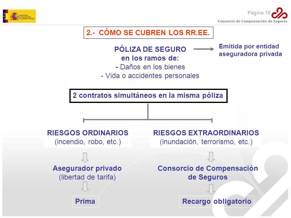 RIESGOS EXTRAORDINARIOS Consorcio de Compensación