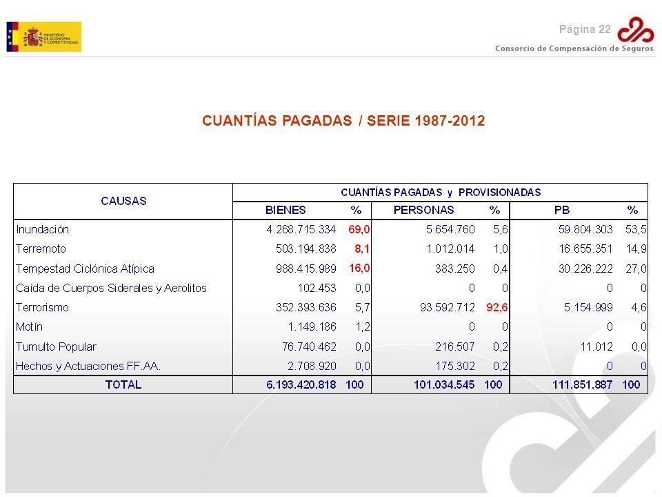 CUANTÍAS PAGADAS / SERIE 1987-2012