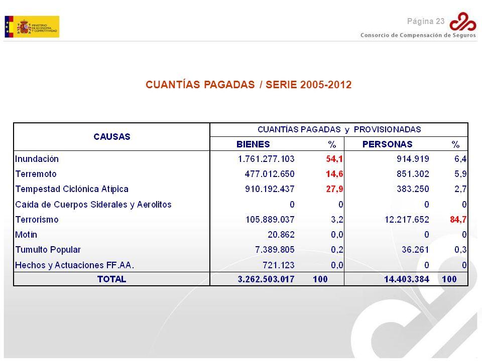 CUANTÍAS PAGADAS / SERIE 2005-2012