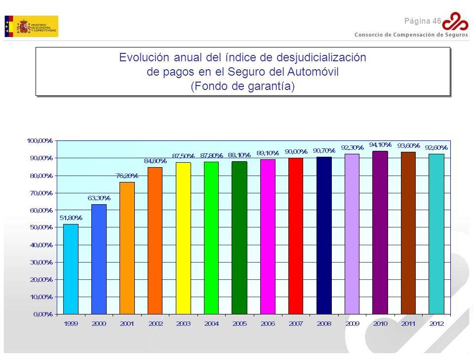 Evolución anual del índice de desjudicialización