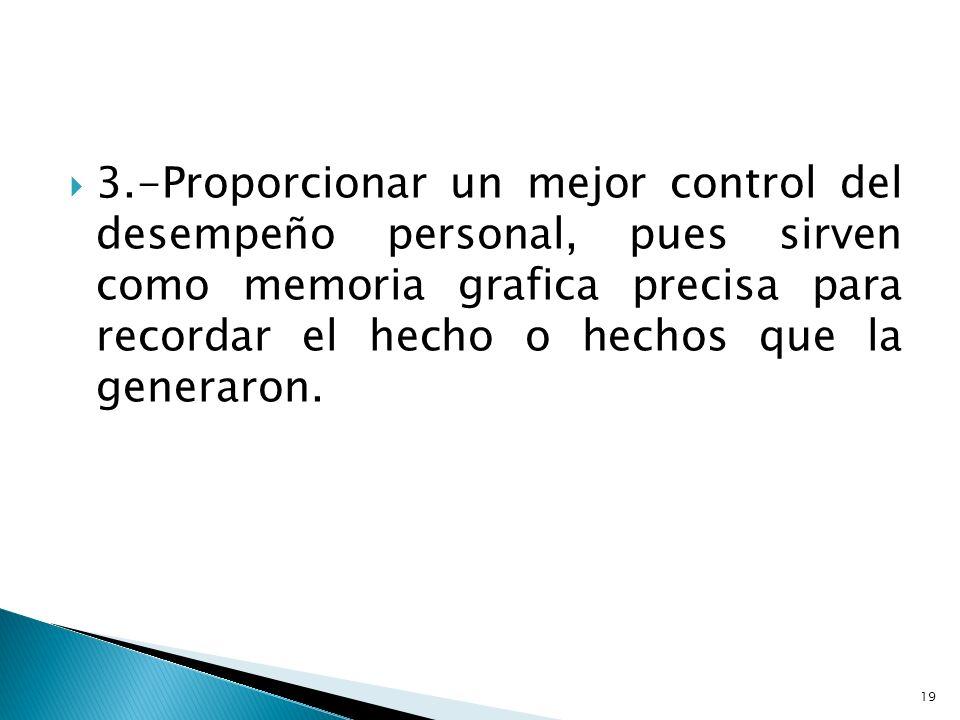 3.-Proporcionar un mejor control del desempeño personal, pues sirven como memoria grafica precisa para recordar el hecho o hechos que la generaron.