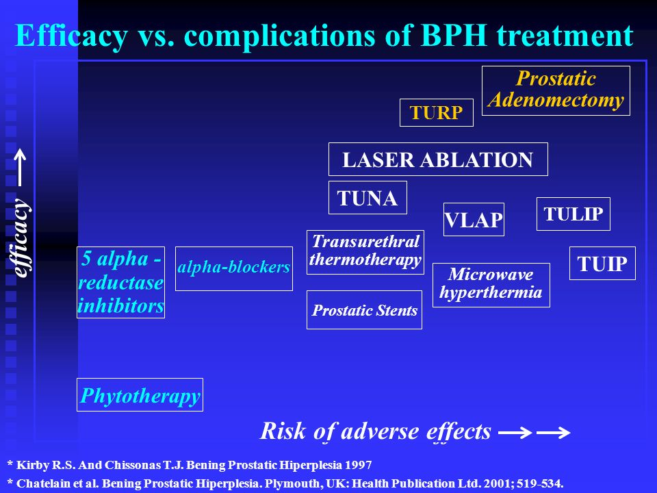 Efficacy vs. complications of BPH treatment Risk of adverse effects