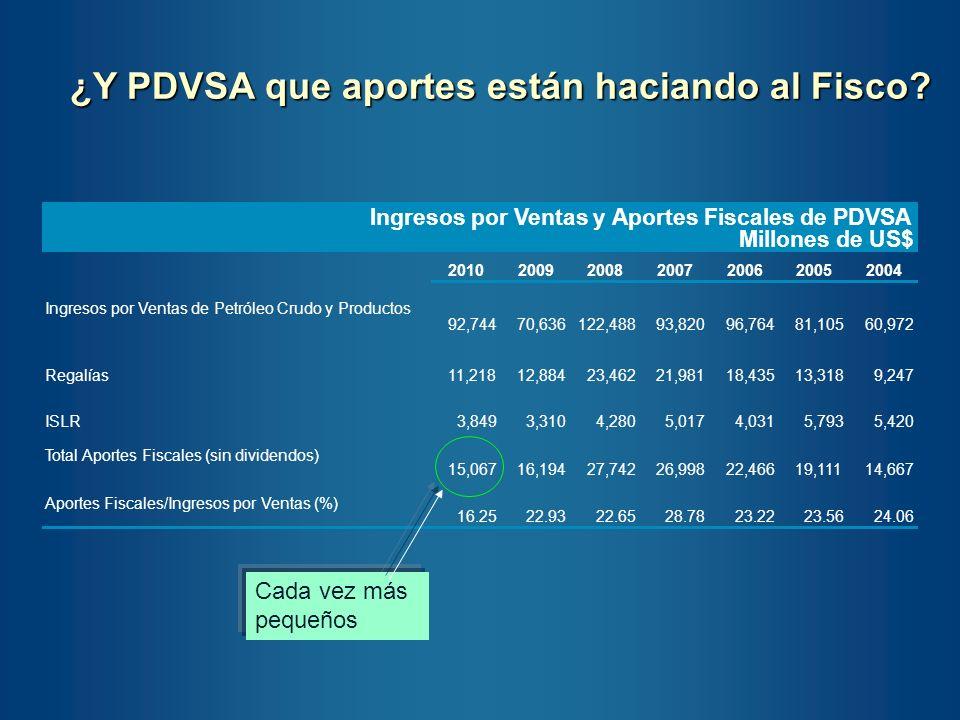 ¿Y PDVSA que aportes están haciando al Fisco