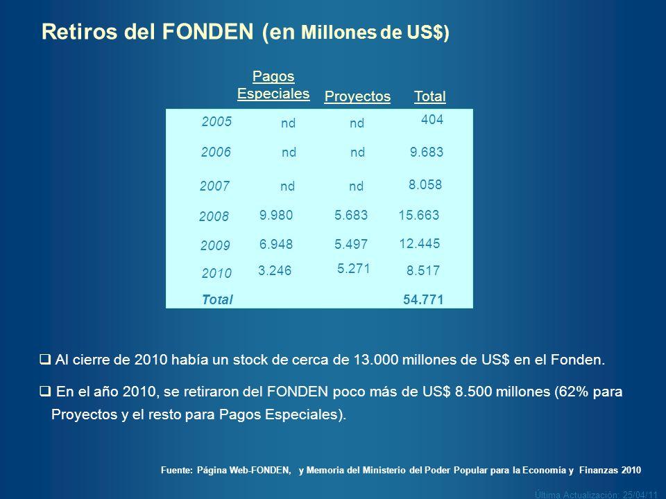 Retiros del FONDEN (en Millones de US$)